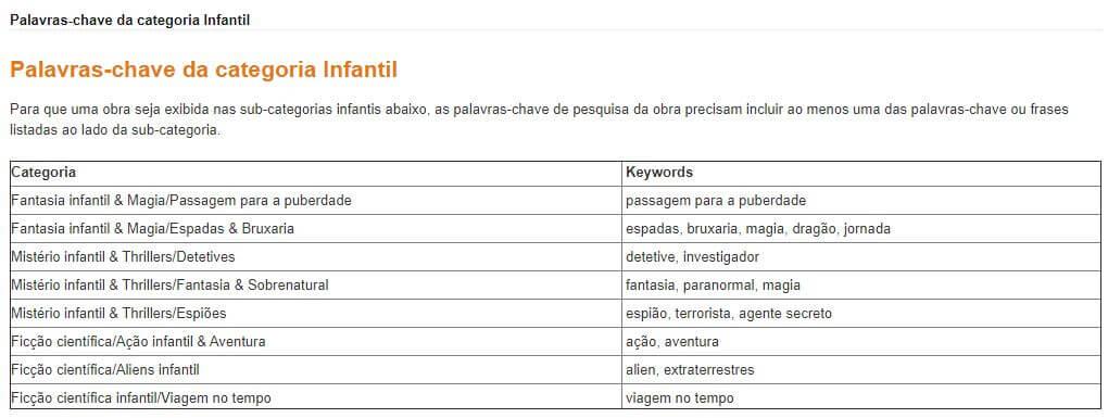 exemplo pagina palavras chave na amazon para categorias