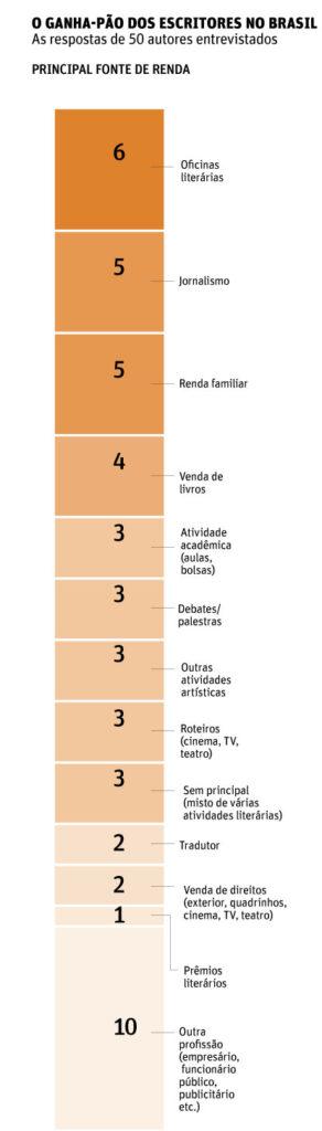 quanto ganham escritores brasileiros grafico